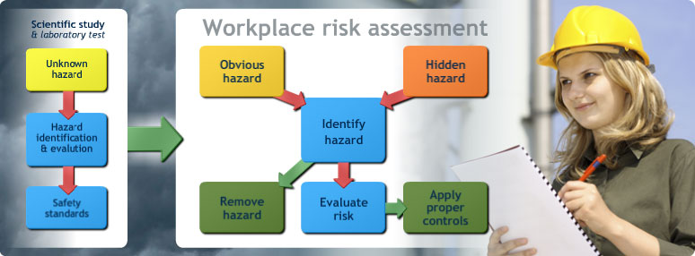 hazard identification at work place Procedure hazard identification and risk assessments hazard identification is a thorough look at the work place inspections hazard and incident reports.